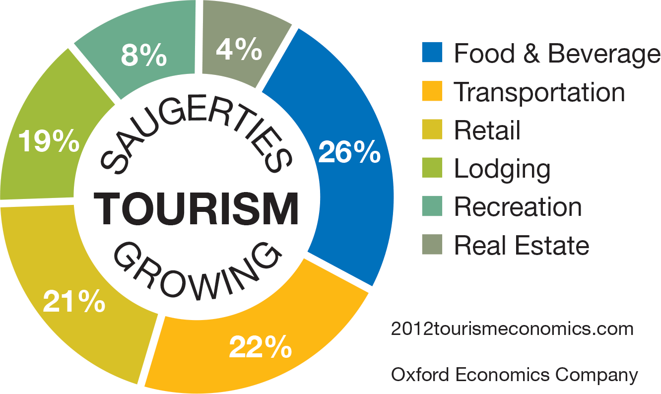 Hudson Valley Tourism Spending